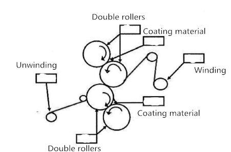 diagram-of-calendering-process