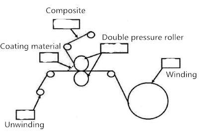 diagram-of-composite-process