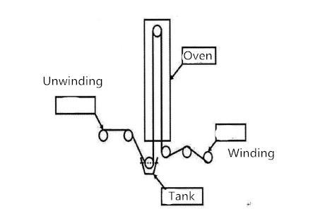 diagram-of-impregnating-process