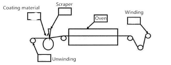 diagram-of-scarping-coating-process