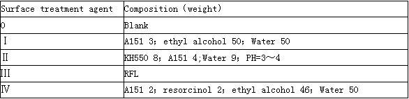 table1-the-composition-of-surface-treatment-agent